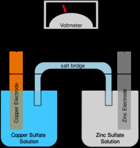 Pembuatan Emulsi VCO Menggunakan Emulsifier TWEEN 80