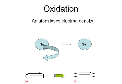 Oxidation Reaction Example